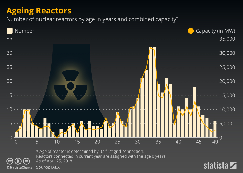 Infographic: Ageing Reactors | Statista