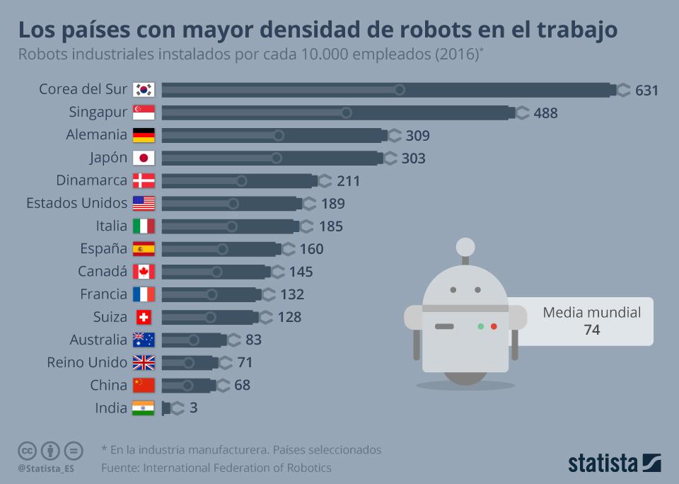 Infografía: La densidad de robots industriales en España dobla la media mundial | Statista