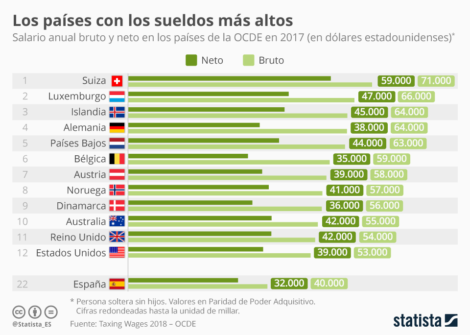 Infografía: ¿Dónde ir a trabajar para hacerte rico? | Statista