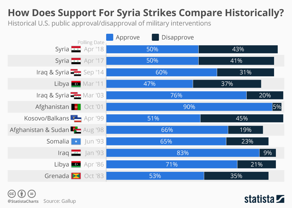 Infographic: How Does Support For Syria Strikes Compare Historically?  | Statista