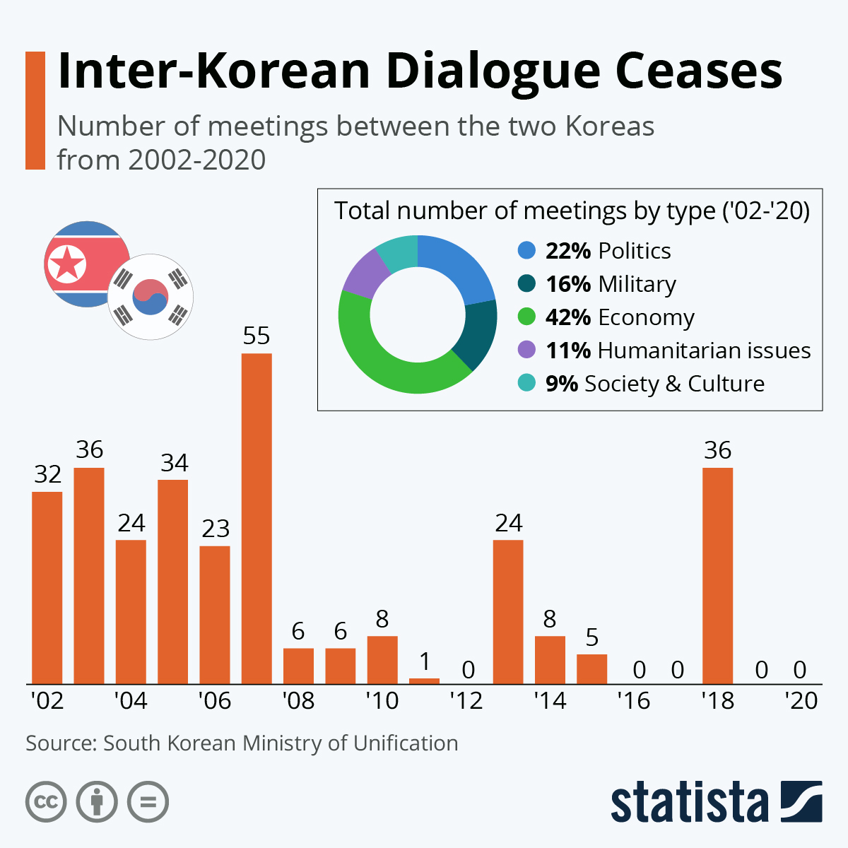 Infographic: Dialogue Between The Two Koreas Ceases in 2019   Statista