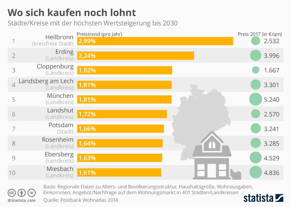Infografik: Wo sich kaufen noch lohnt | Statista