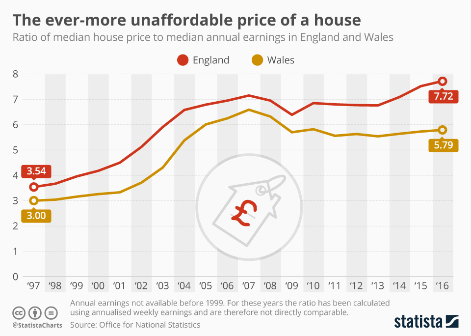 Infographic: The ever-more unaffordable price of a house | Statista