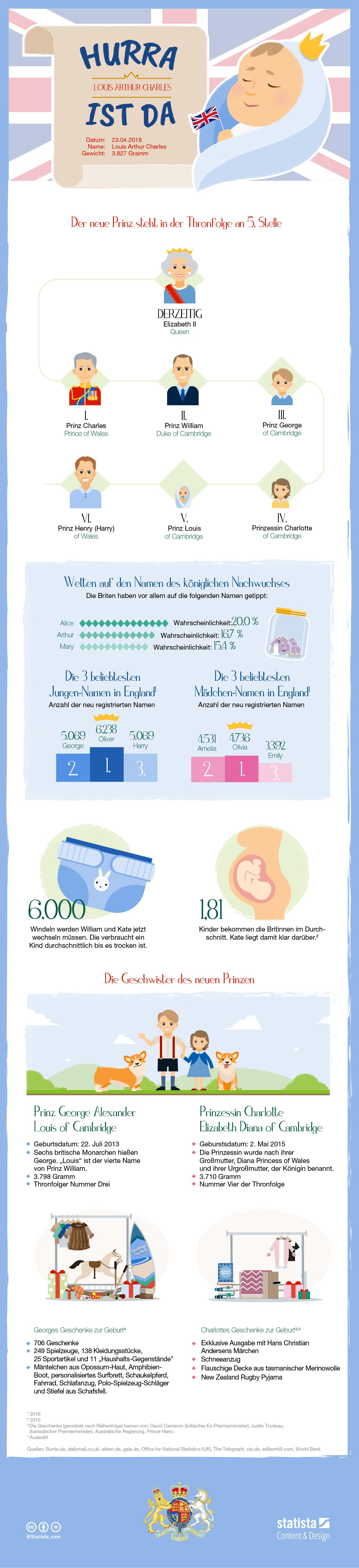 Infografik: Das royale Baby ist da | Statista