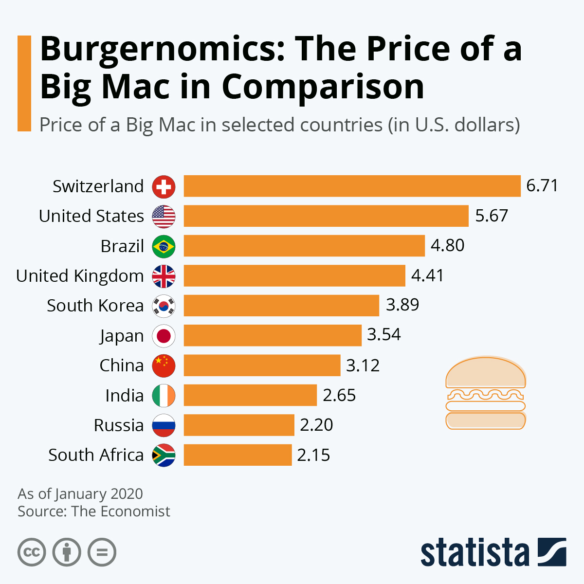 Infographic: Burgernomics: The Price of a Big Mac in Global Comparison | Statista