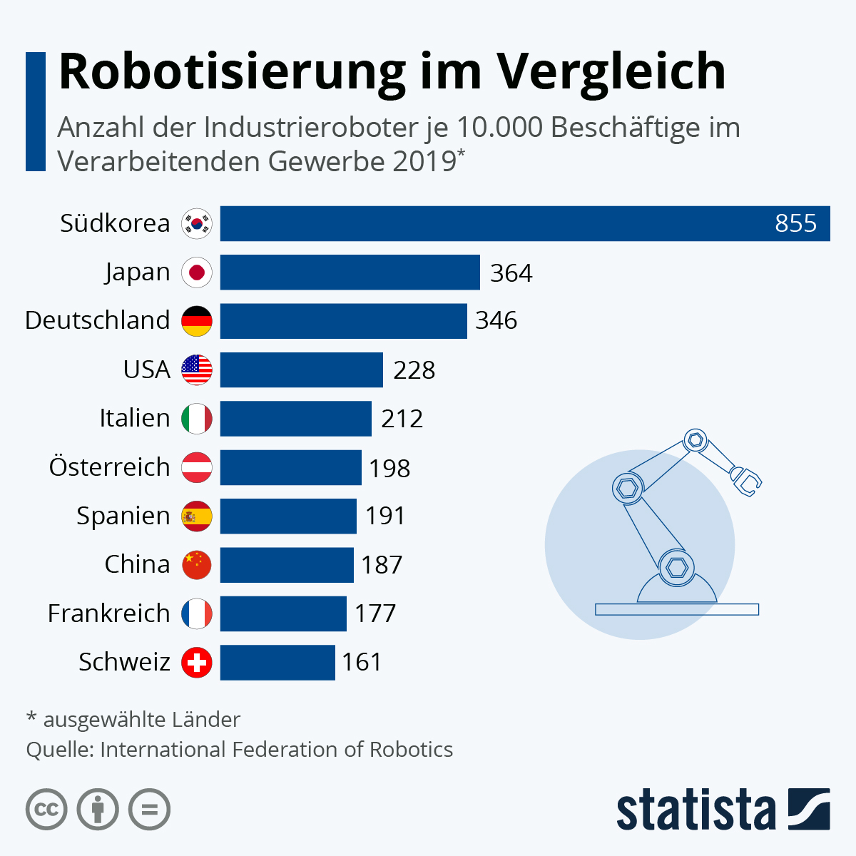 Infografik: So viele Roboter kommen auf 10.000 Beschäftigte | Statista