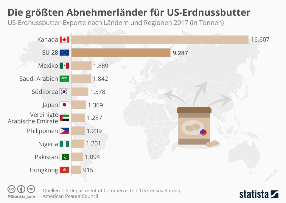 Infografik: Die größten Abnehmerländer für US-Erdnussbutter   Statista