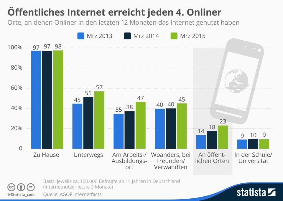 Infografik: Öffentliches Internet erreicht jeden 4. Onliner | Statista