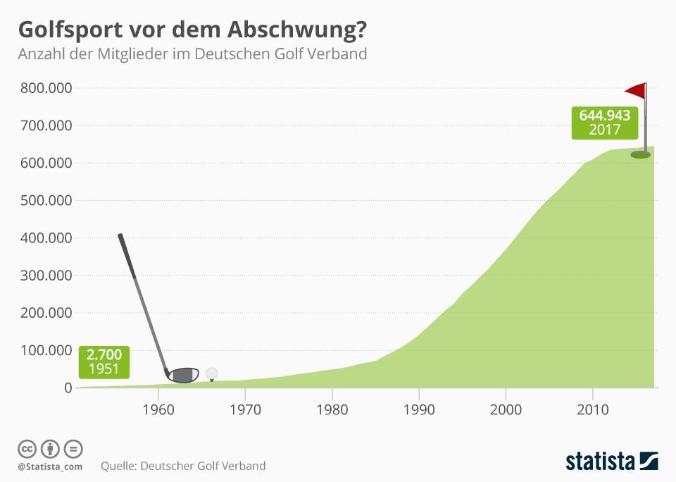 Infografik: Golfsport vor dem Abschwung? | Statista