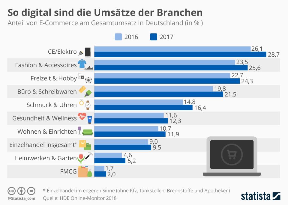 Infografik: So digital sind die Umsätze der Branchen | Statista