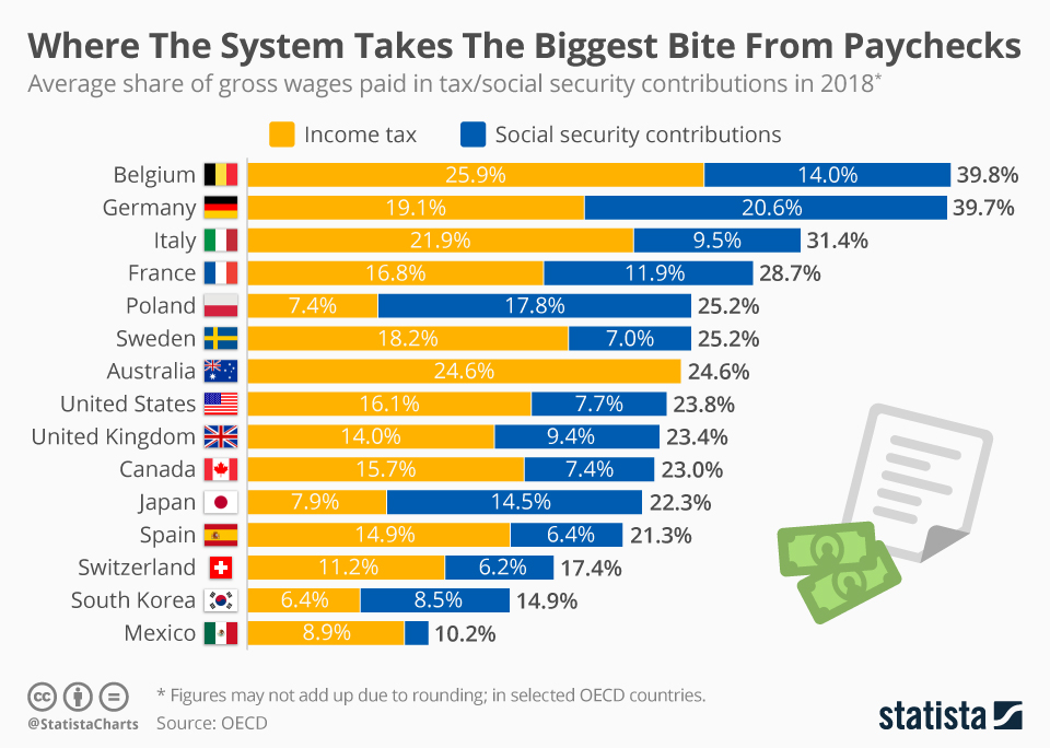 Infographic: Where The System Takes The Biggest Bite From Paychecks | Statista