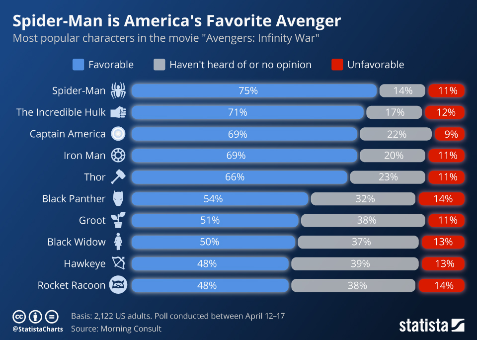 Infographic: Spider-Man is America's Favorite Avenger | Statista