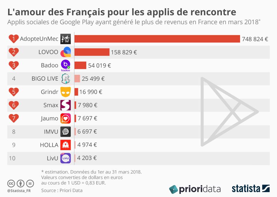 Infographie: L'amour des Français pour les applis de rencontre | Statista