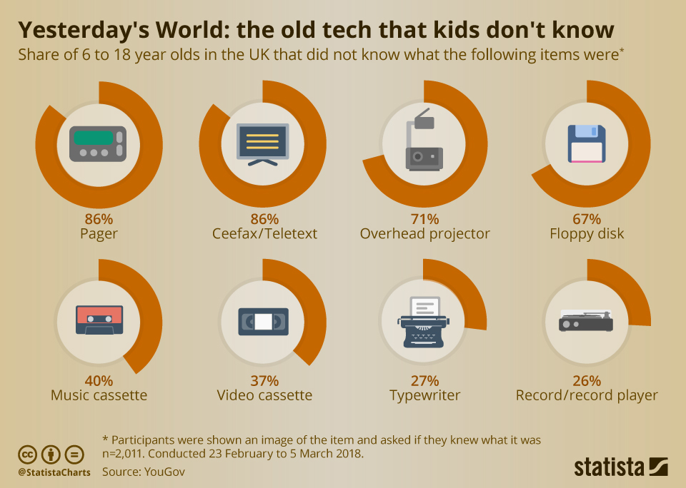 Infographic: Yesterday's World: the old tech that kids don't know | Statista