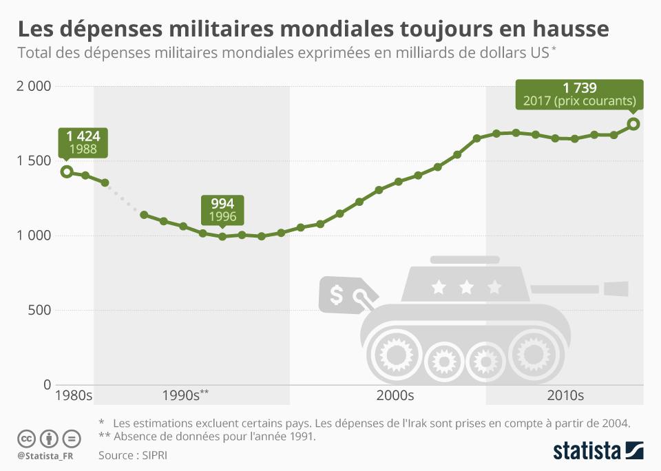 Infographie: Les dépenses militaires toujours en hausse | Statista