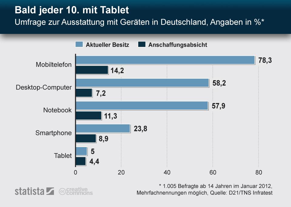 Infografik: Bald jeder 10. mit Tablet - Umfrage zur Ausstattung mit Geräten in Deutschland | Statista
