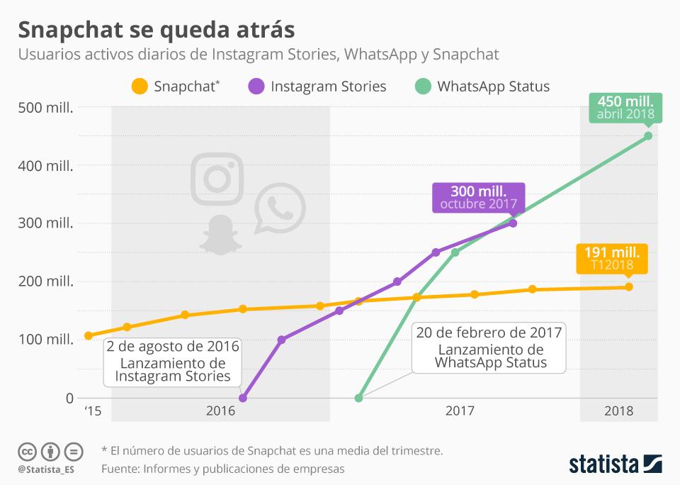 Infografía: Snapchat se estanca | Statista