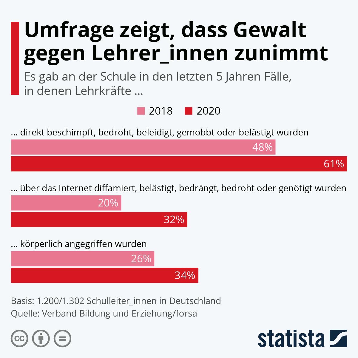 Infografik: Umfrage zeigt, dass Gewalt gegen Lehrer_innen zunimmt | Statista