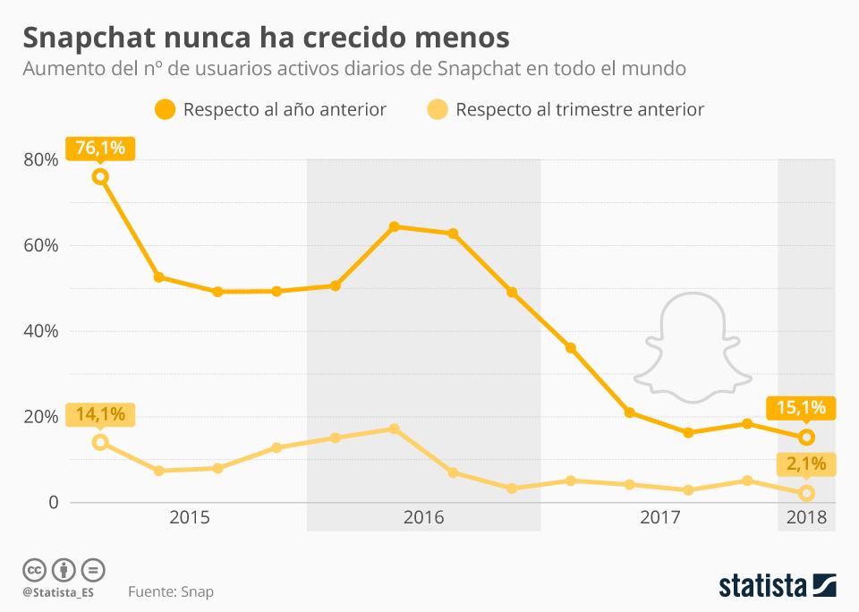 Infografía: Snapchat crece a los niveles más bajos de su historia | Statista