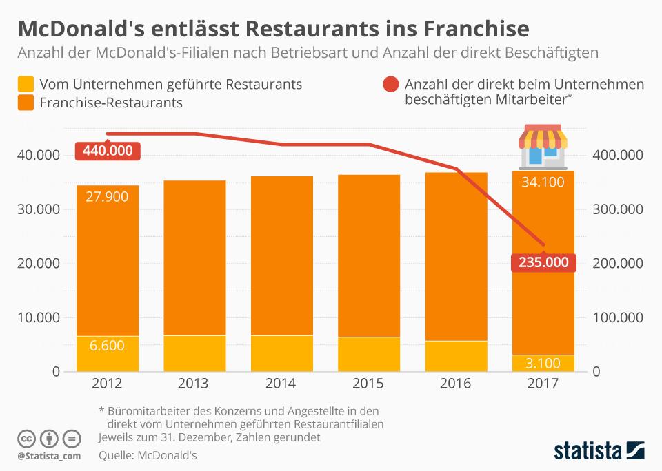 Infografik: McDonald's entlässt Restaurants ins Franchise | Statista