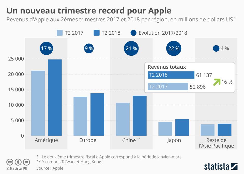 Infographie: Un nouveau trimestre record pour Apple | Statista
