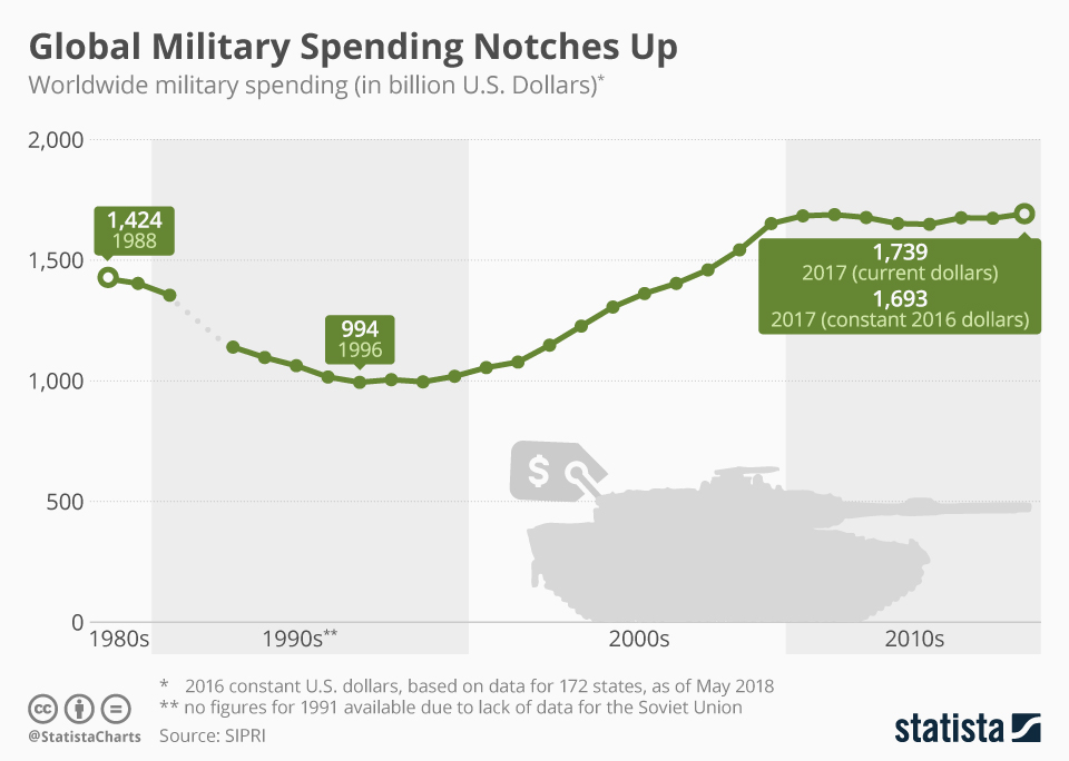 Infographic: Global Military Spending Notches Up | Statista