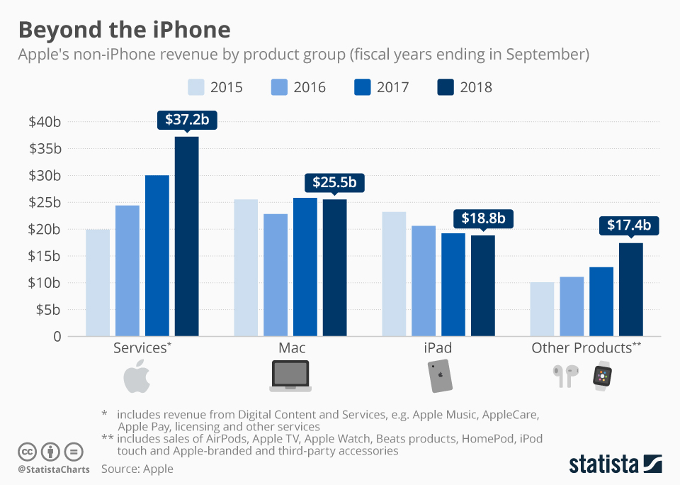 Infographic: Beyond the iPhone | Statista