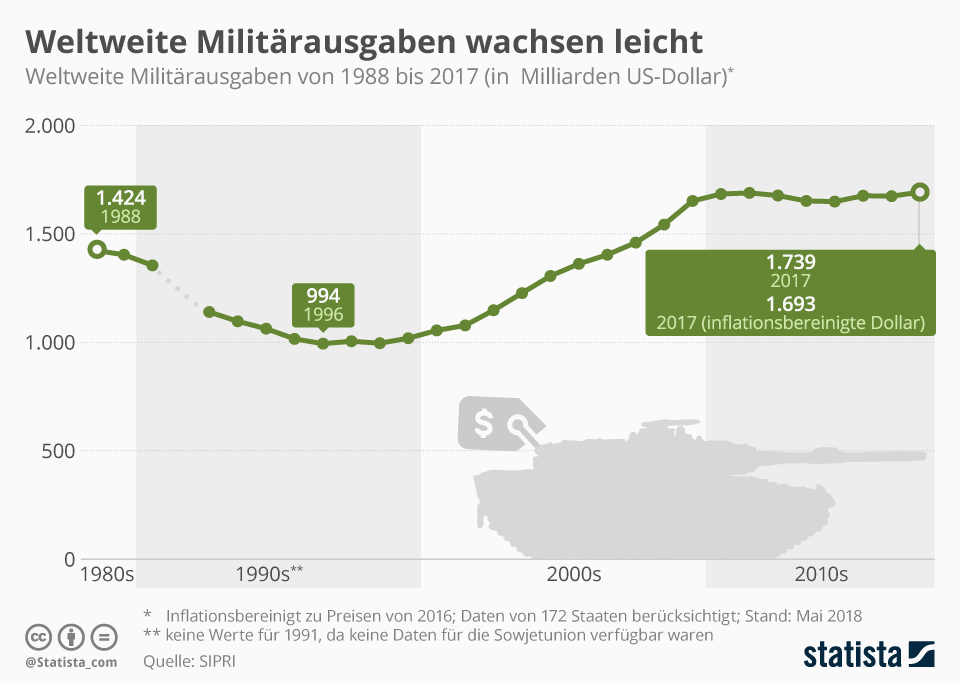 Infografik: Weltweite Militärausgaben wachsen leicht | Statista