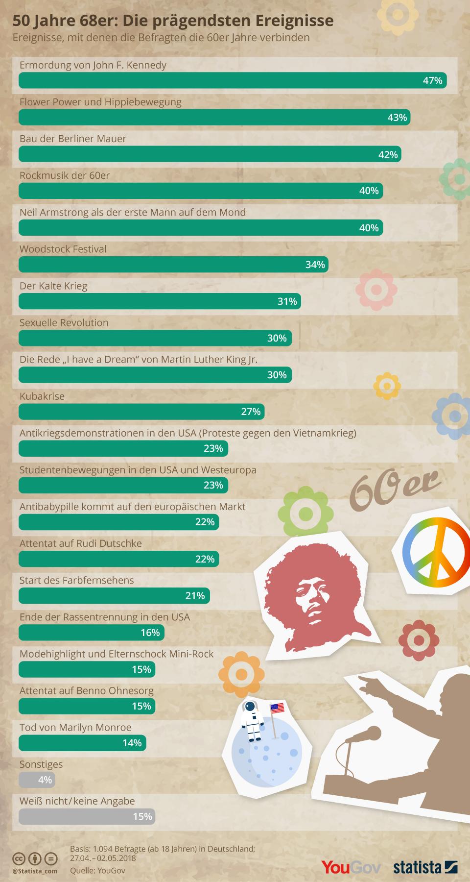 Infografik: Die prägendsten Ereignisse der 60er Jahre | Statista