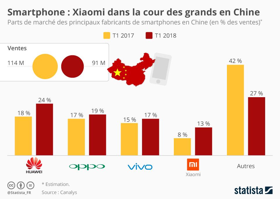 Infographie: Smartphone : Xiaomi dans la cour des grands en Chine   Statista