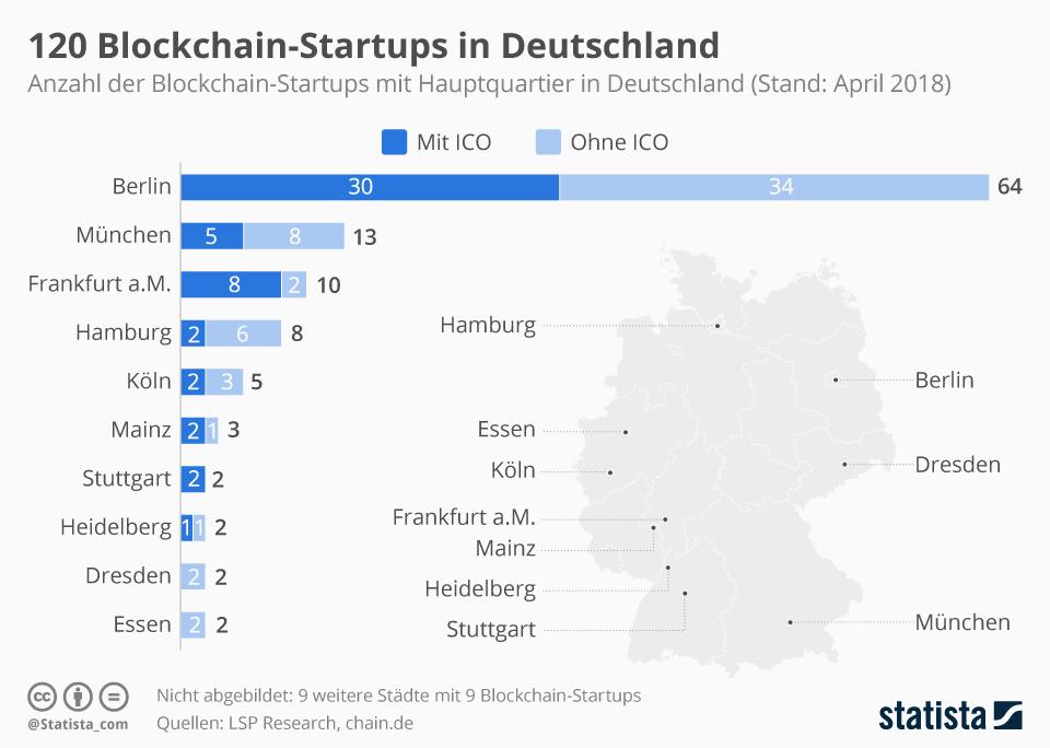 Infografik: 120 Blockchain-Startups in Deutschland | Statista