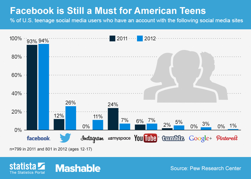 Infographic: Facebook is Still a Must for American Teens | Statista