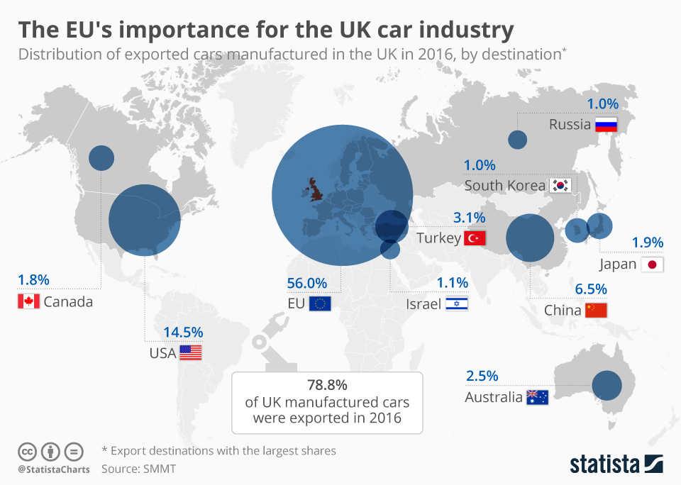 Infographic: The EU's importance for the UK car industry   Statista
