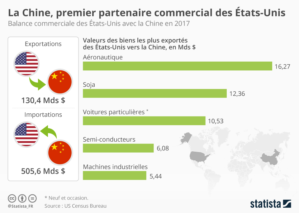 Infographie: La Chine, premier partenaire commercial des États-Unis   Statista