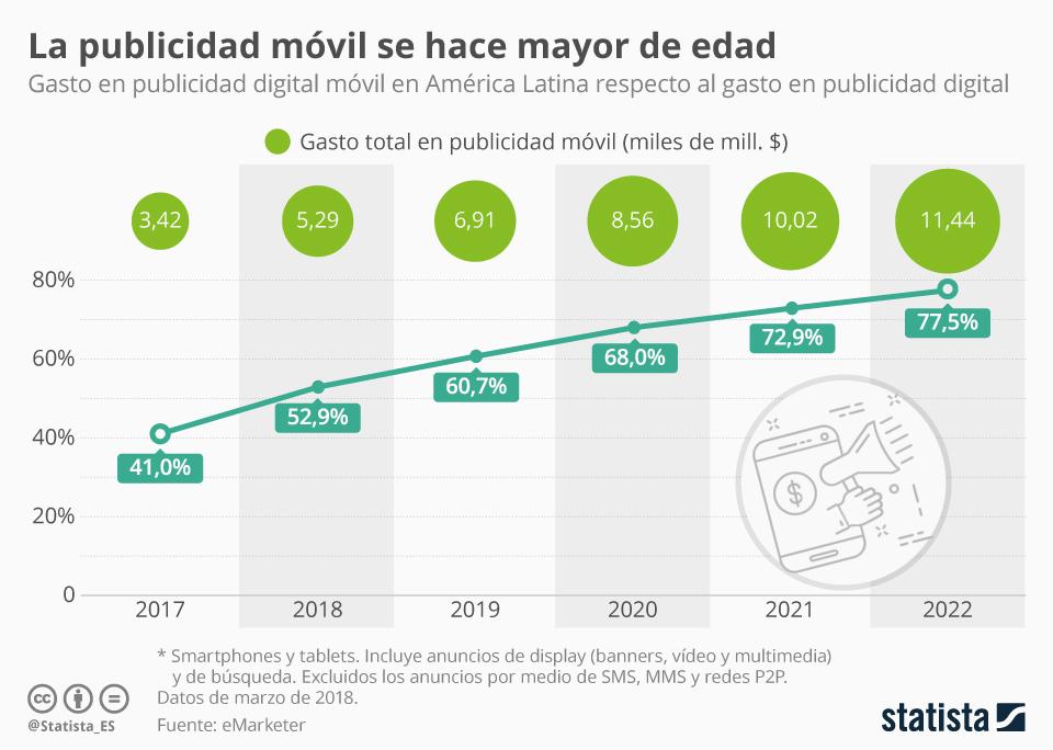 Infografía: El gasto en publicidad móvil se convierte en mayoritario en América Latina | Statista