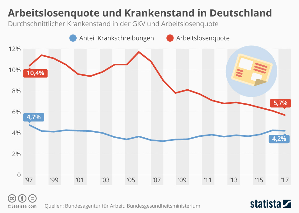 Infografik: Arbeitslosenquote und Krankenstand in Deutschland | Statista