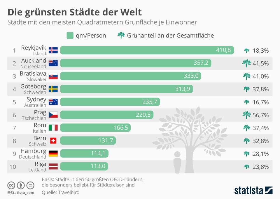 Infografik: Die grünsten Städte der Welt | Statista