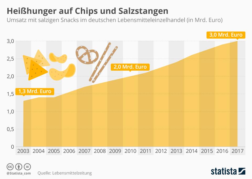Infografik: Heißhunger auf Chips und Salzstangen | Statista