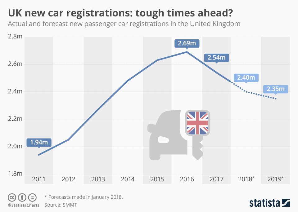 Infographic: UK new car registrations: tough times ahead? | Statista