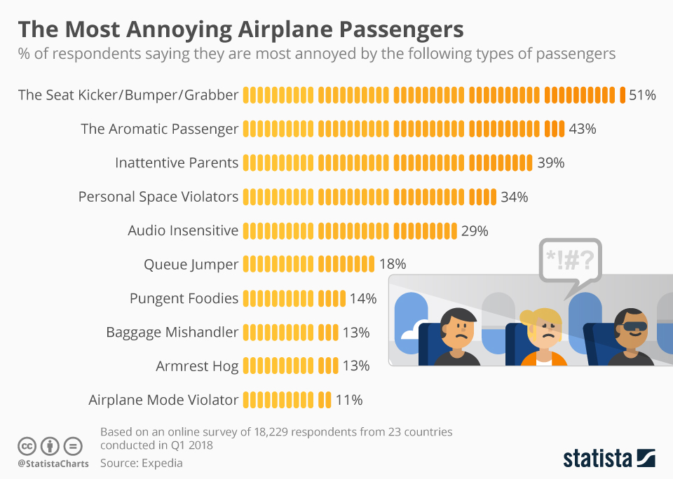Infographic: The Most Annoying Airplane Passengers | Statista
