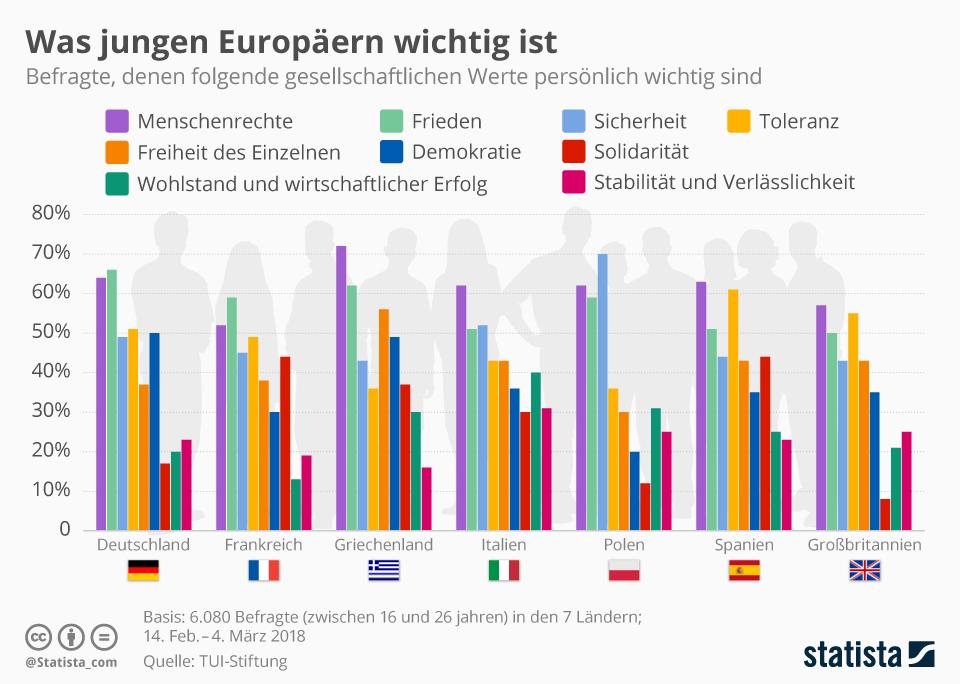 Infografik: Was jungen Europäern wichtig ist | Statista