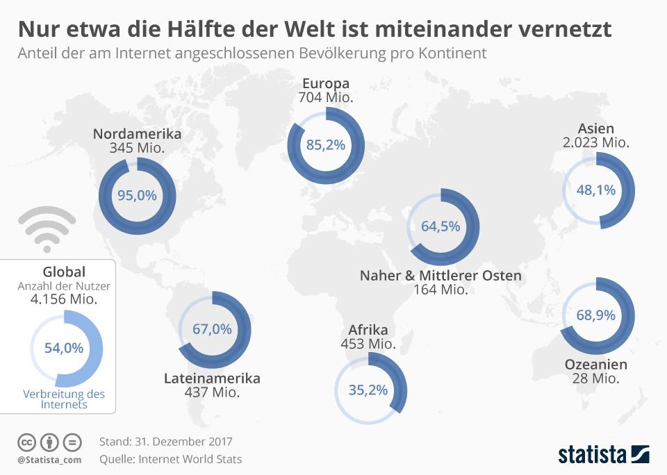 Infografik: Nur etwa die Hälfte der Welt ist miteinander vernetzt | Statista