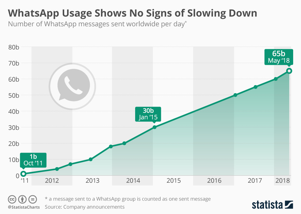 Infographic: WhatsApp Usage Shows No Signs of Slowing Down | Statista