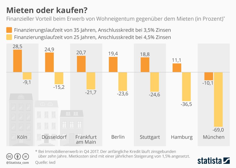 Infografik: Mieten oder kaufen? | Statista
