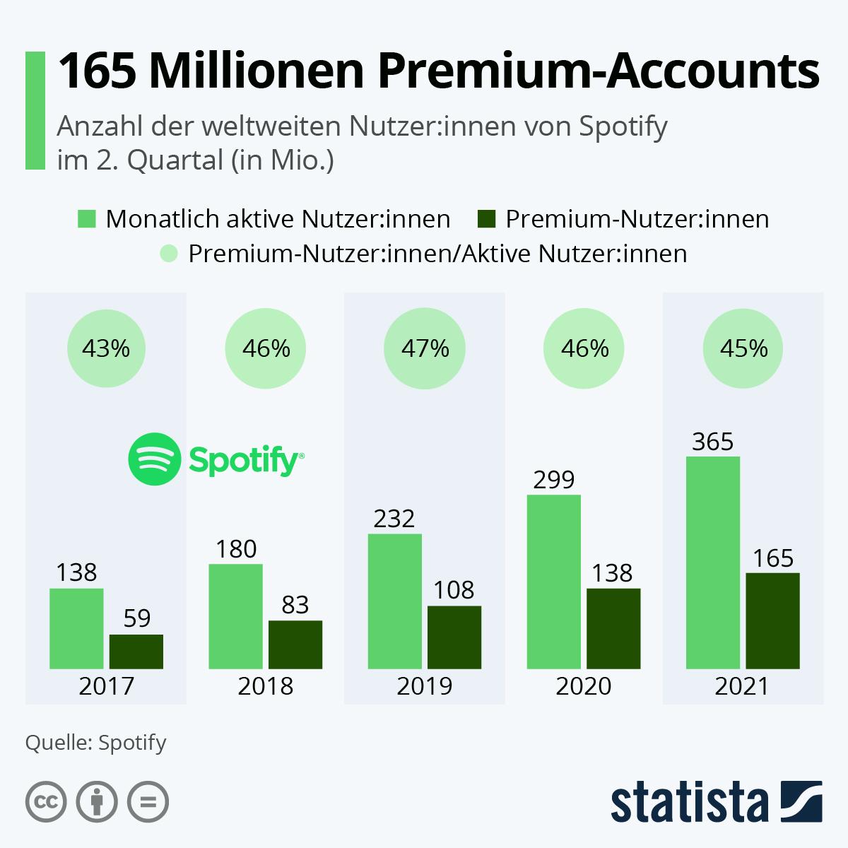 Infografik: 124 Millionen zahlen für Spotify | Statista