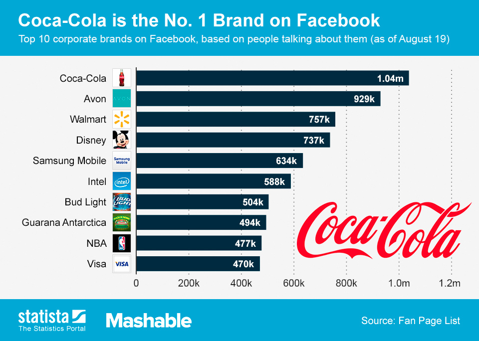 Infographic: Coca-Cola is the No. 1 Brand on Facebook   Statista