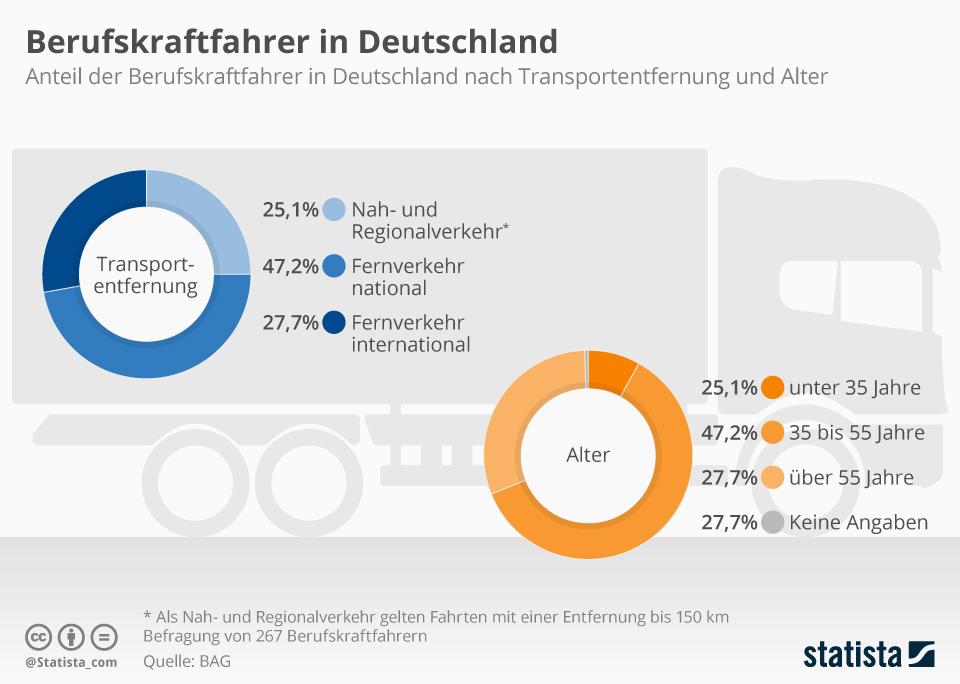 Infografik: Berufskraftfahrer in Deutschland | Statista