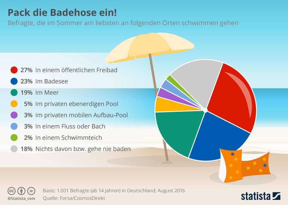 Infografik: Pack die Badehose ein! | Statista