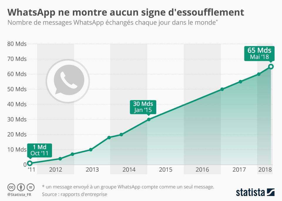 Infographie: WhatsApp ne montre aucun signe d'essoufflement   Statista