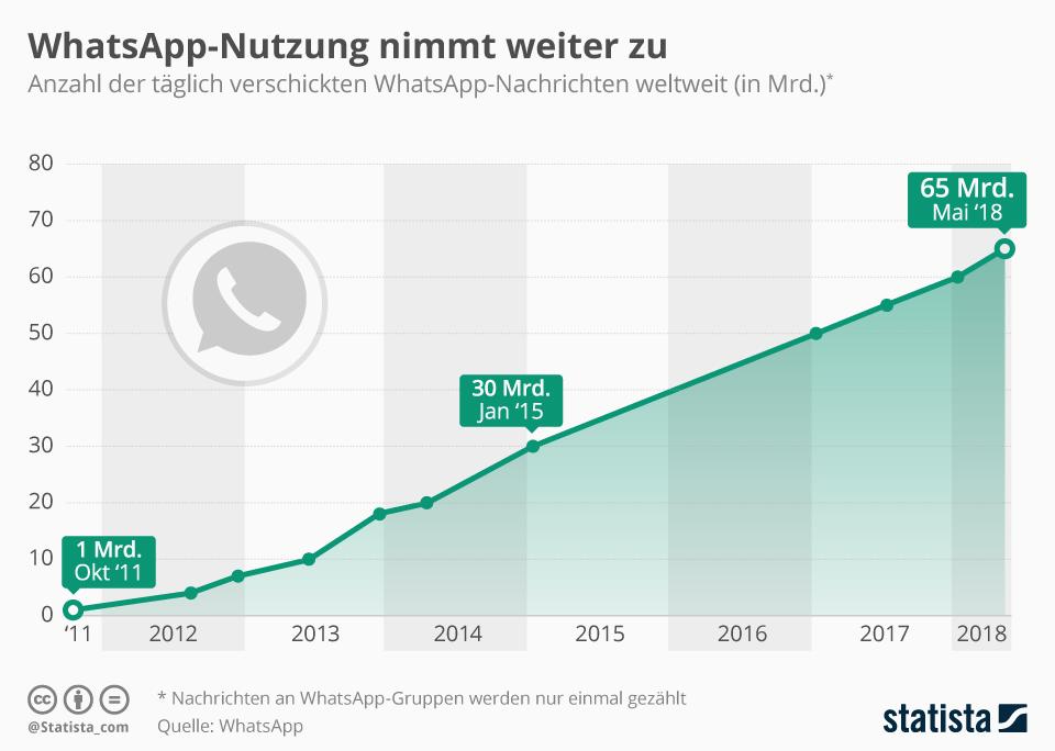 Infografik: WhatsApp-Nutzung nimmt weiter zu | Statista